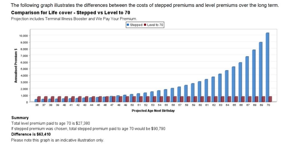 Level vs Stepped Premium Graph